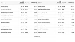 Advocaat Rotterdam Adwords kosten 1:11:2017