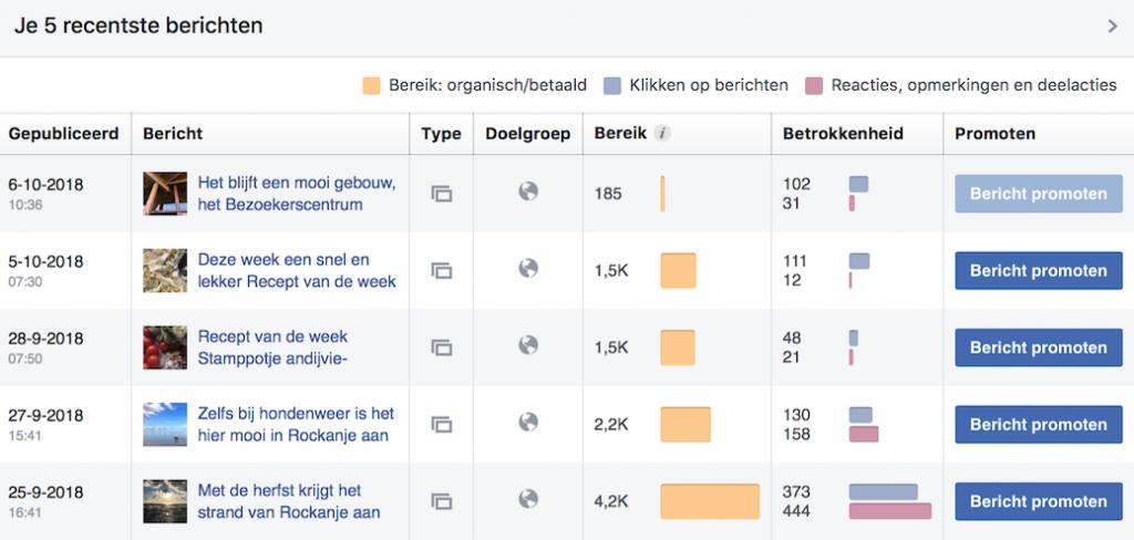 organisch bereik van Facebookpagina is veel groter
