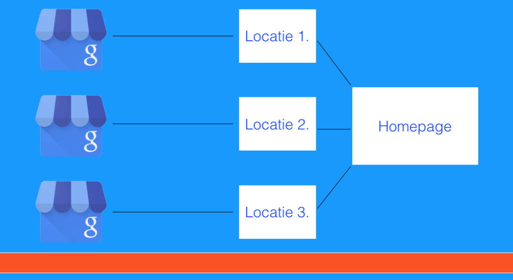 Google Mijn Bedrijf meerdere locaties